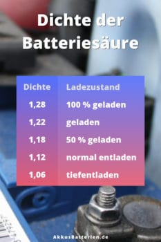 Dichte der Batteriesäure und Ladezustand