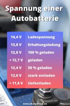 Spannung einer 12 Volt Autobatterie, Ladezustand prüfen